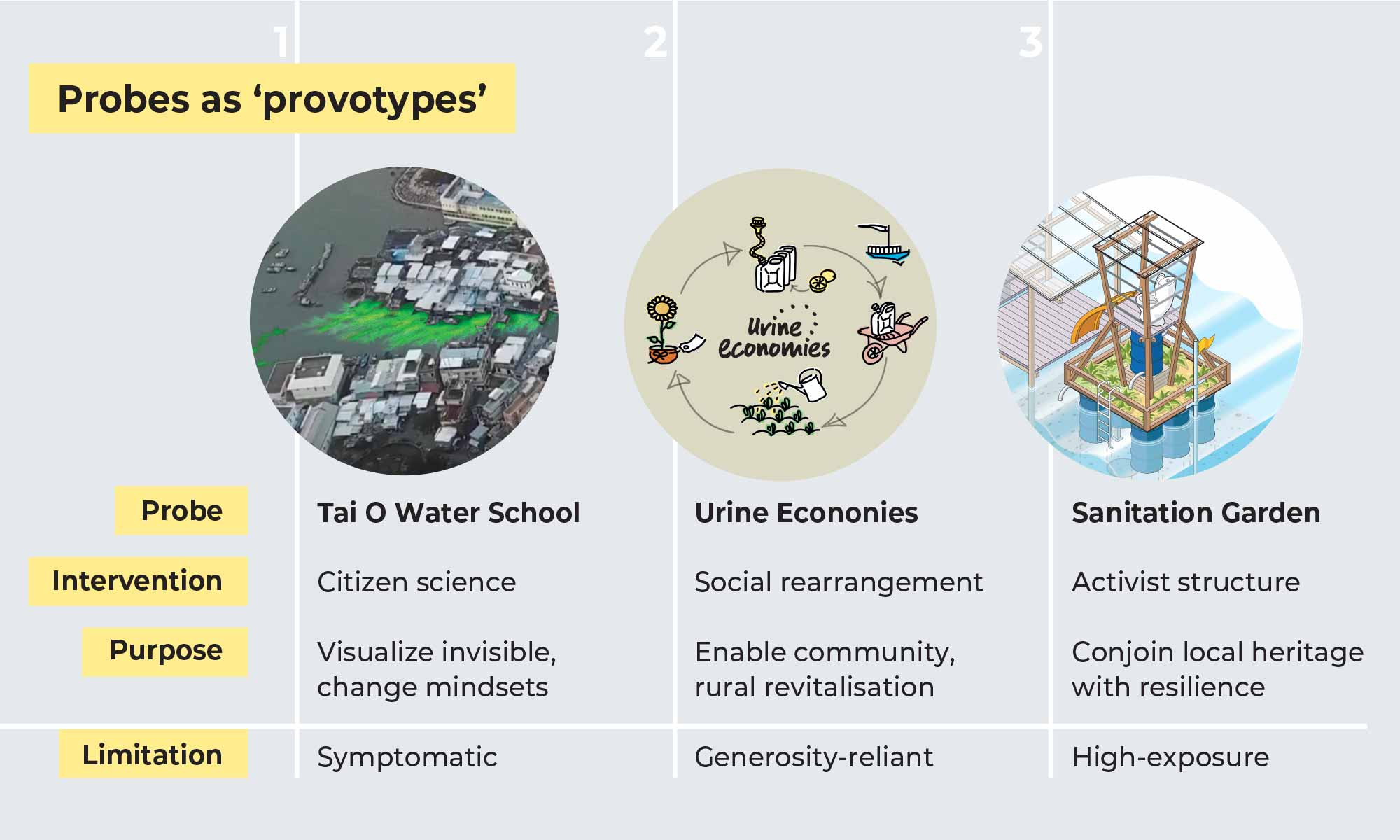Overview of probes (provotypes)